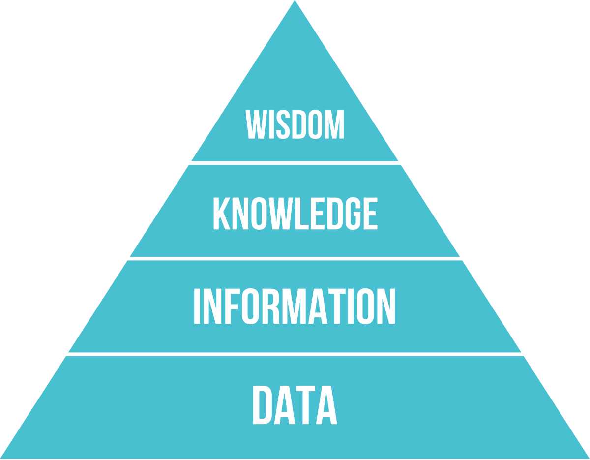 Big Data Pyramid