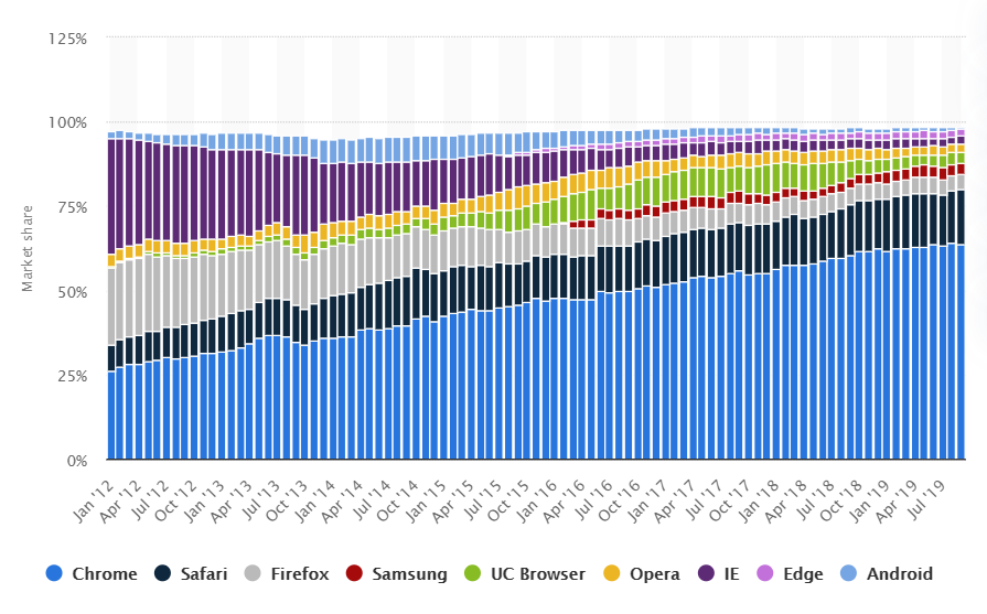 Global market share held by leading internet browsers