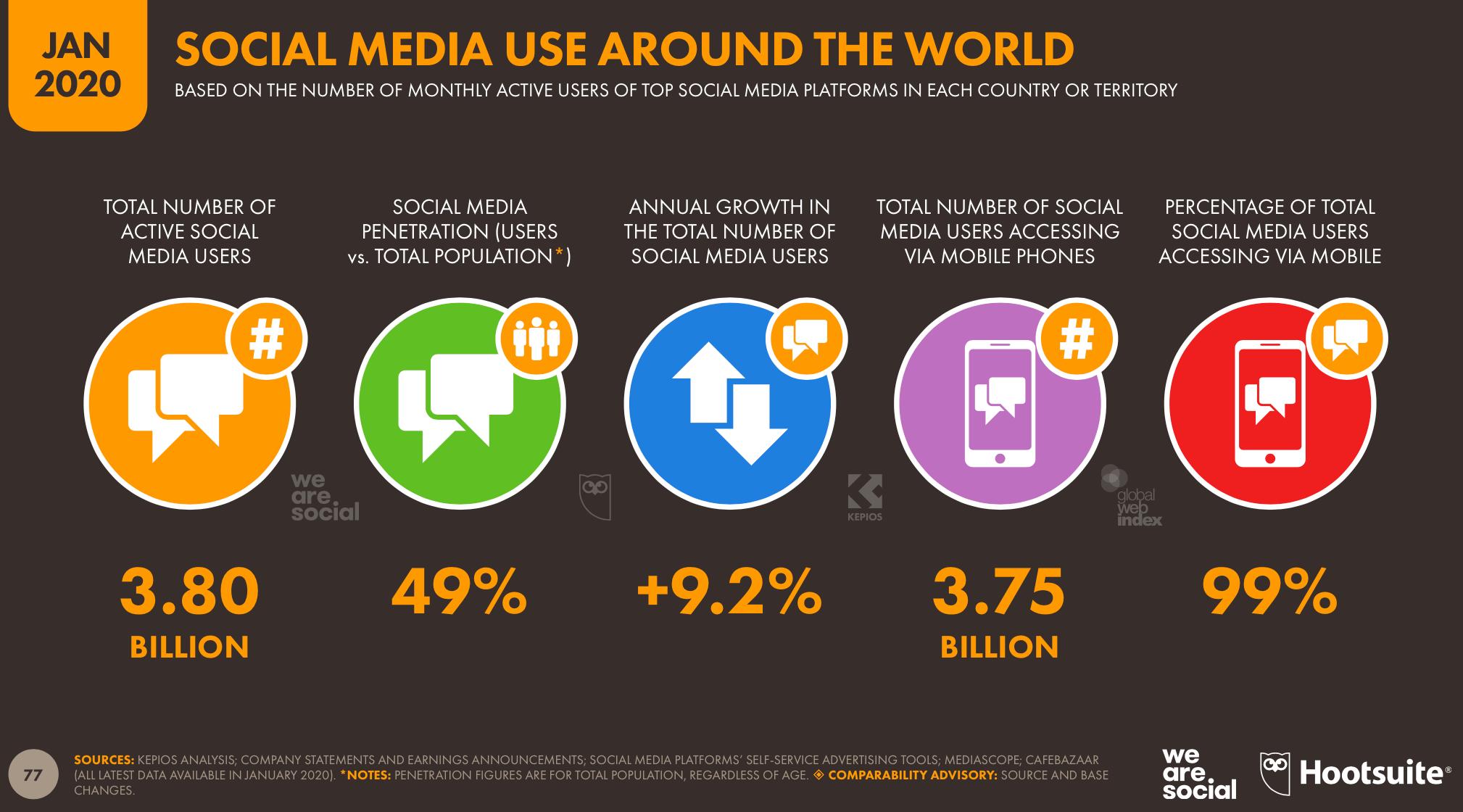 global social media statistics