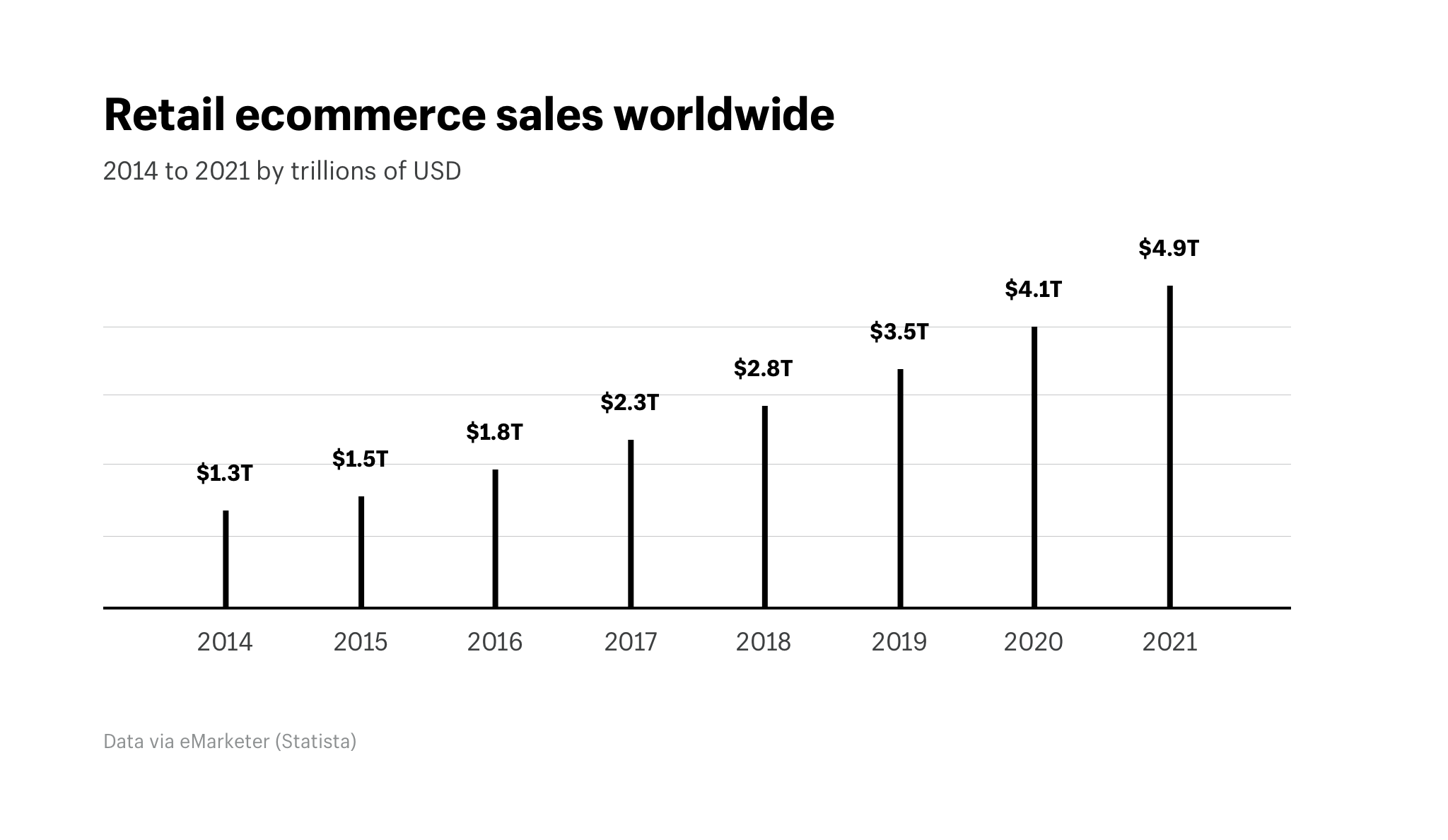 graphical report about retail e-commerce sales worldwide from 2014 to 2021