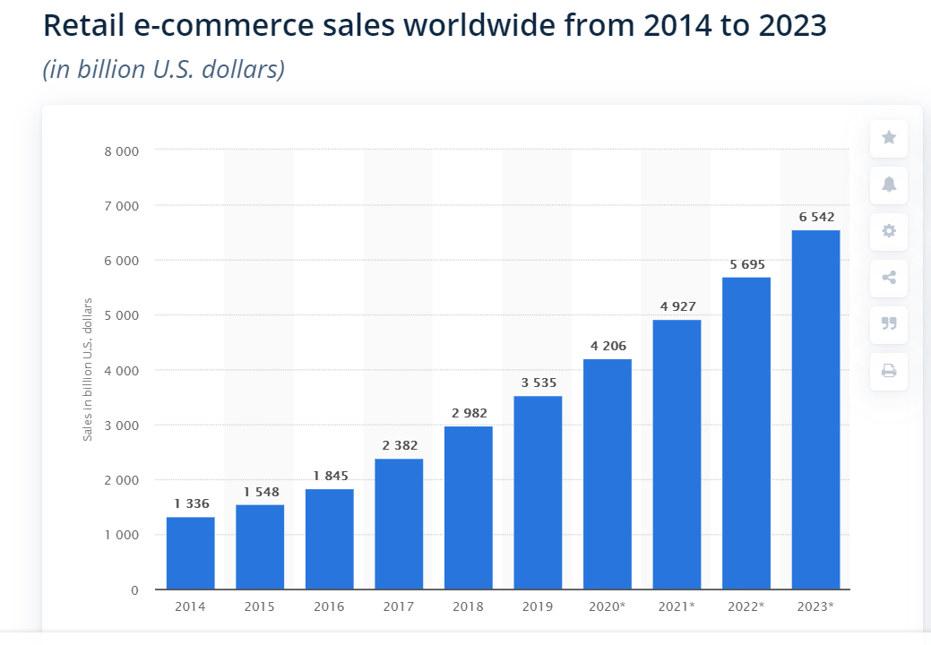 graphic about retail e-commerce sales worldwide from 2014 to 2023