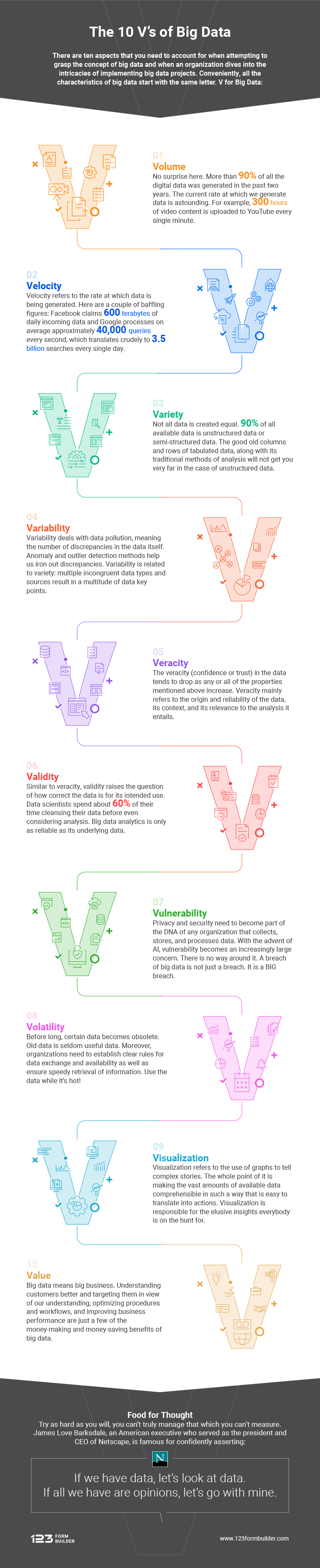 The 10 V's of Big Data