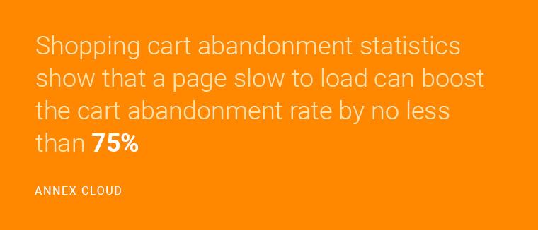 annex cloud cart abandonment quote