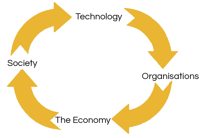 The Technology-Impact Cycle