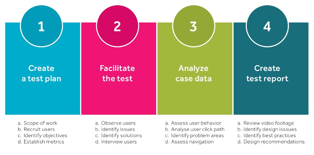 4 steps to perform usability testing
